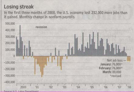 us-jobs-gain-or-loss-2000-march-08.jpg