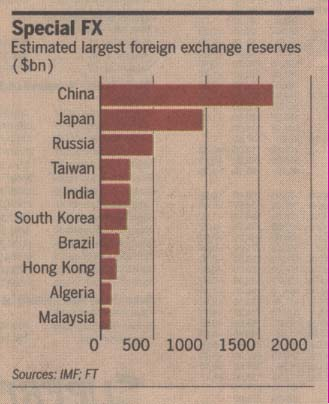 world-global-foreign-exchanges-reserves-2007.jpg
