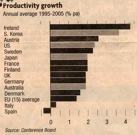 world-productivity-1995-2005.jpg