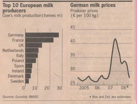 milk-production-germany-and-europe