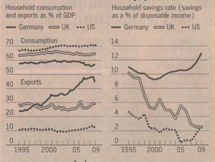rfa-us-and-uk-savings-rate-and-exports-1995-2008
