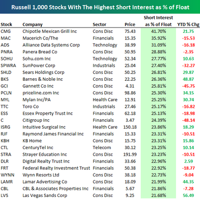 russell-100-major-short-positions-may-09