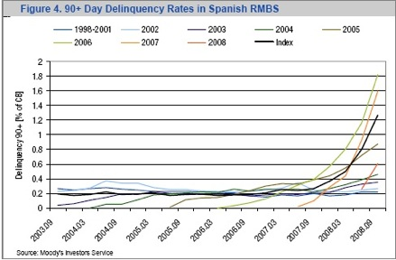 spanish-rmbs-delincuency-rates