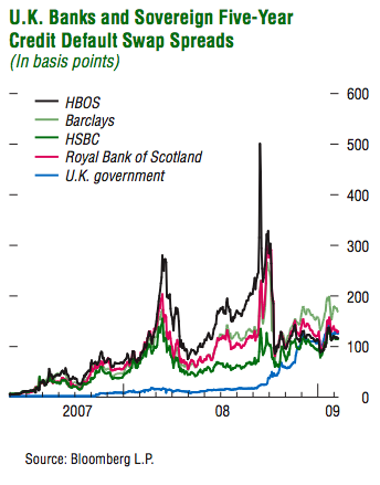 uk-banks-cds-5-years-and-uk-governtment-risk