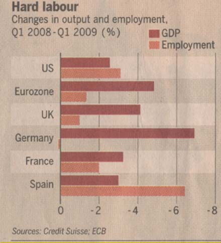 gdp-growth-and-employement-spain-us-and-euro-2008-2009
