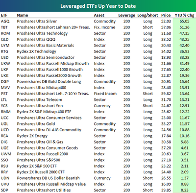 leverage-etf-long
