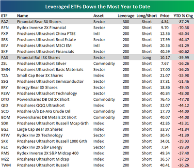 leverage-etf-short