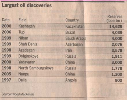 oil-largest-discoveries-1998-2006