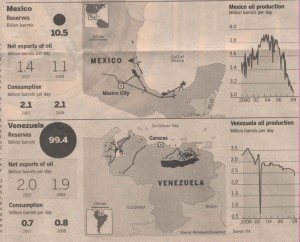 oil-production-in-mexico-and-venezuela