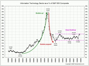 tech-equities-and-index-weight-1989-2009