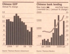 china-loans-and-lending
