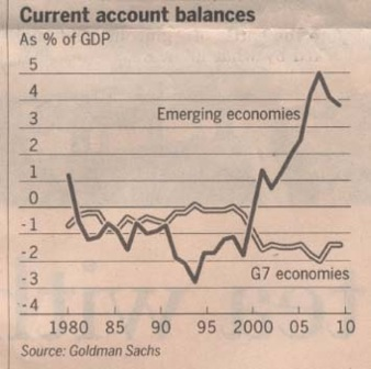 current-account-balances-emerging-and-g7-economies-1980-2009