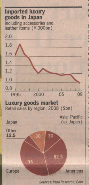 luxury-goods-world-market-and-japan-share-may-09