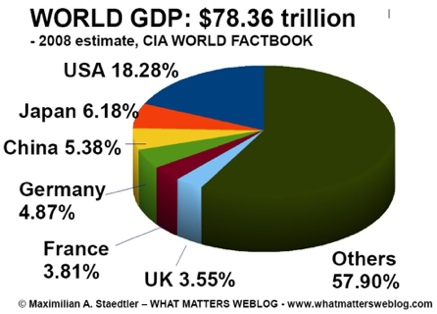 share-of-world-gdp-2008