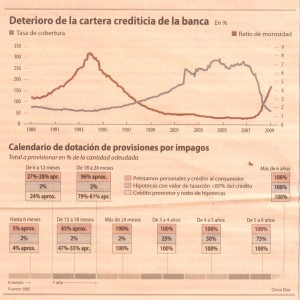spain-bankings-loans-and-new-bce-norms