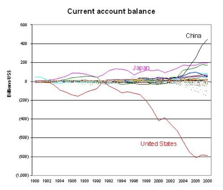 world-current-account-def-sup