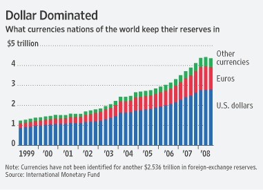 world-global-historic-currency-reserves