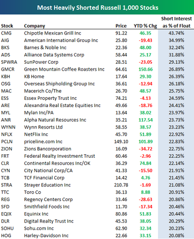 most-shorted-shares-ag-09