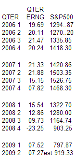 quarterly-sp-500-earning-stats-2007-2009