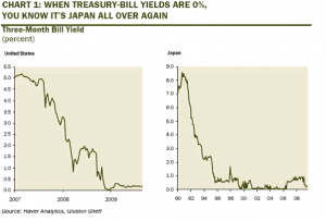3-month-interest-rate-compare-in-japan-crisis-and-usa