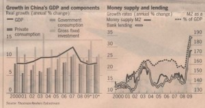 china-growth-components-and-credit-growth-2000-2009