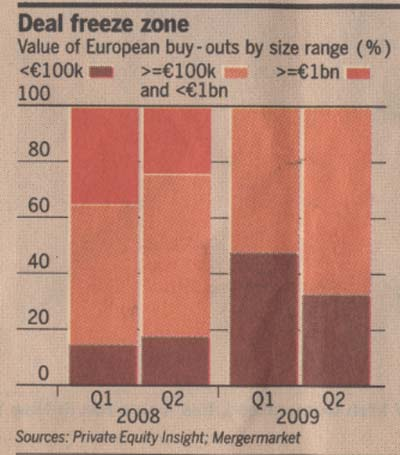 european-buy-outs-value-by-size-range-2008-2009
