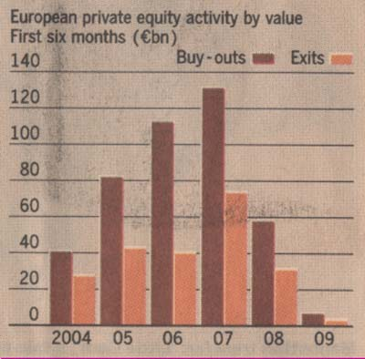 european-private-equity-activity-2004-2009