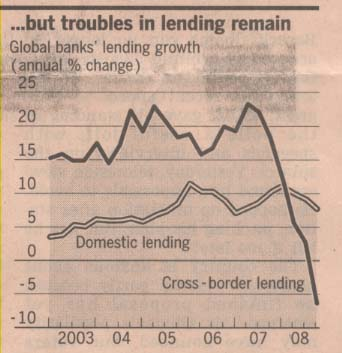 global-banks-lending-growth-domestic-and-cross-border-2003-20081