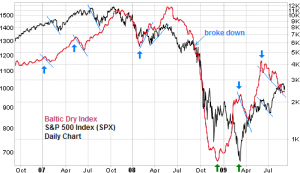 baltic-dry-index-leading-stock-market-spx-chart-comparison-sept-2009