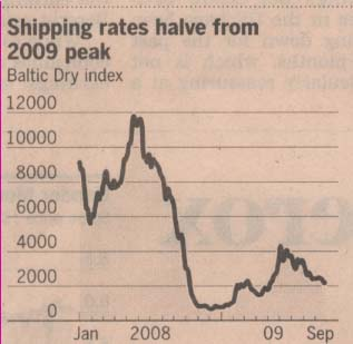 baltic-dry-index-oct-09