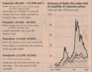 baltic-dry-ships-categories