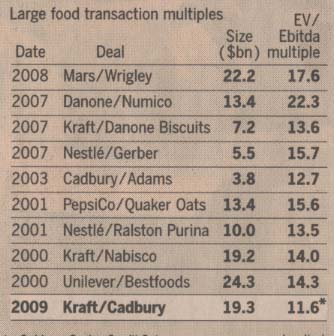 largest-food-transaction-multiples-200-2009