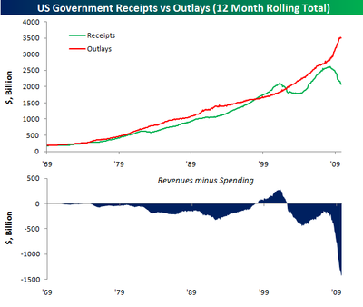 us-spending-and-revenues