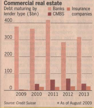 commercial-real-estate-debt-maturing-2009-2013