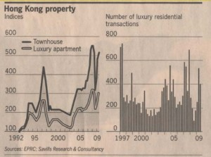 hong-kong-real-estate-indexs-and-volume-1992-ag-09