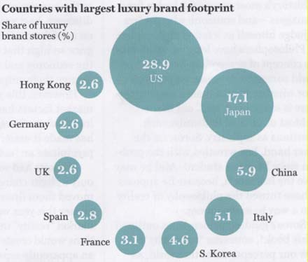 luxury-share-brand-stores-by-country-2008