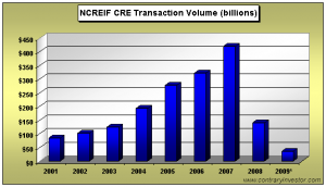 ncreif-commercial-transactions