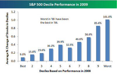 best-of-2008-are-worst-in-2009