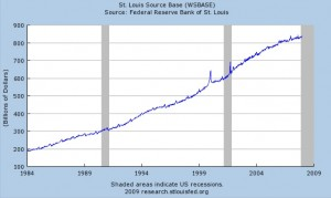 fed-stlouis-monetary-base-1984-2007
