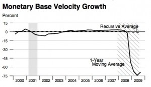monetary-base-velocity-growth-st-louis-fed-2000-2009