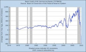 us-banks-credit-all-banks-1975-2009