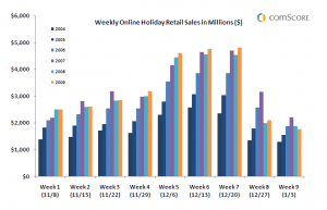 weekly_online_holiday_retail_sales-2009