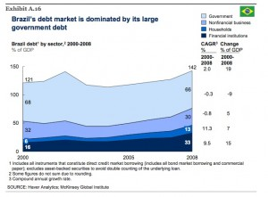 brasil-total-debt-mckinsey-report-jun-09