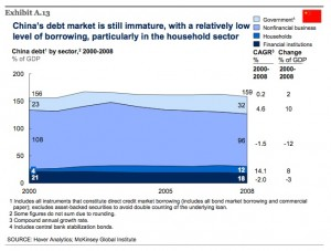 china-total-debt-mckinsey-report-jun-09