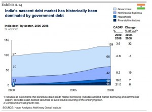 india-total-debt-mckinsey-report-jun-09