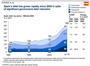 spain-total-debt-1980-jun-09-mckinsey