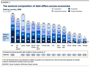world-total-debt-amount-by-countries-and-growth-mckinsey