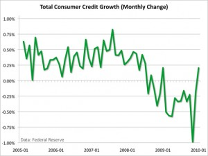 consumer-credit-monthly-change-mar-10