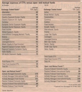 etf-average-expenses-by-sectors-an-comparative-mutual-funds