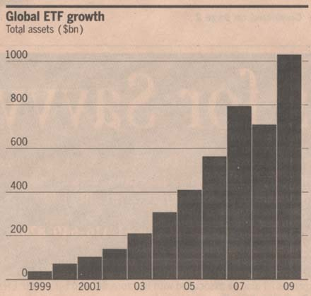 etf-total-assets-global-growth-1999-2009